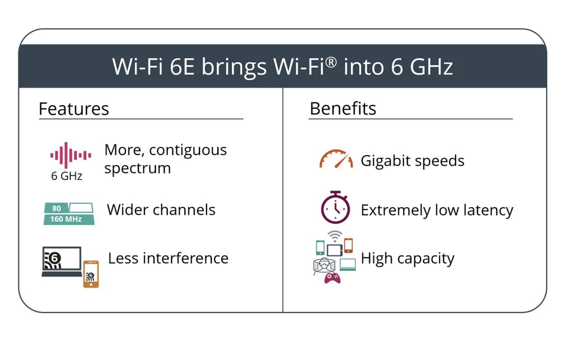 Funkcje (cechy) i korzyści Wi-Fi 6E