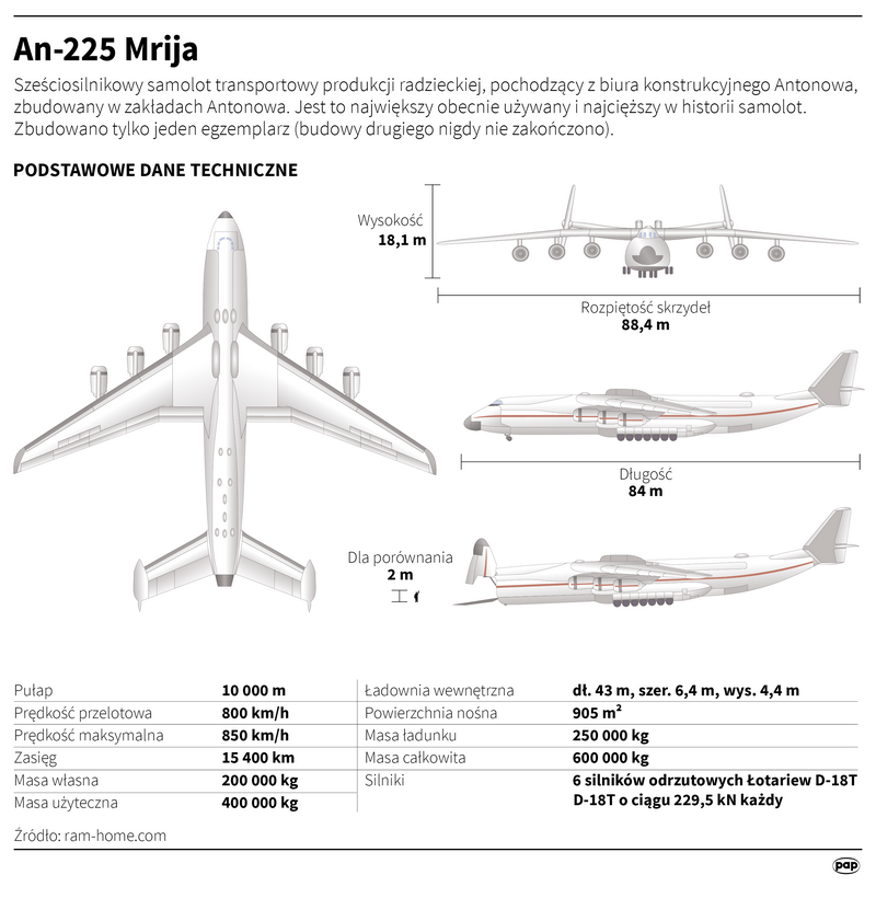 "Parametry techniczne samolotu An-225 ""Mrija"""