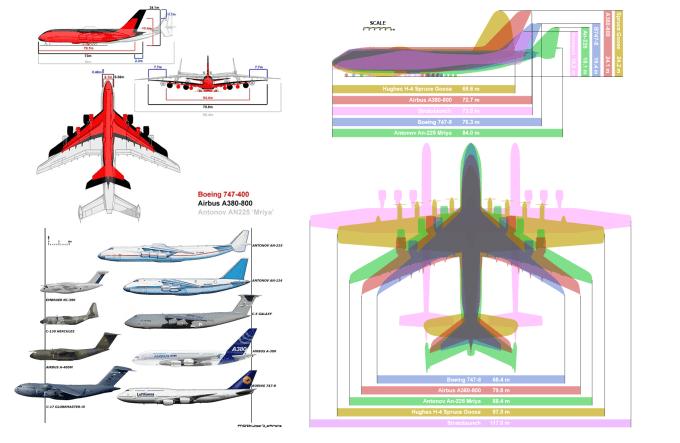 Antonow An-225 Mrija - porównanie z innymi samolotami