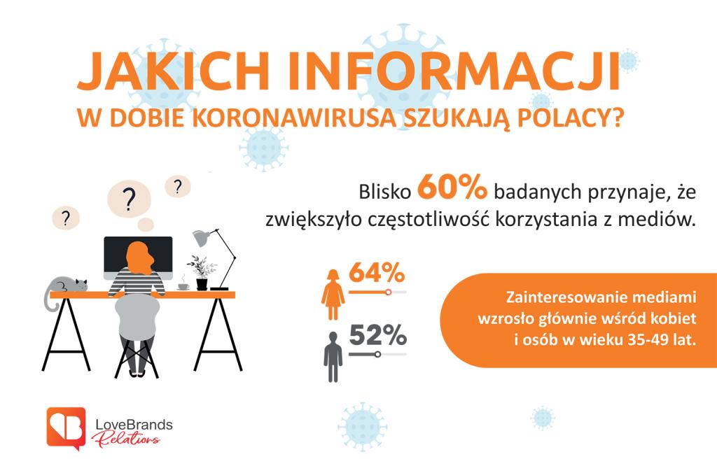 Jakich informacji szukają Polacy w dobie koronawirusa?