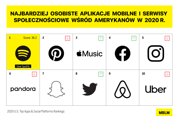Spotify najbardziej osobistą aplikacją w USA (2020 r.)