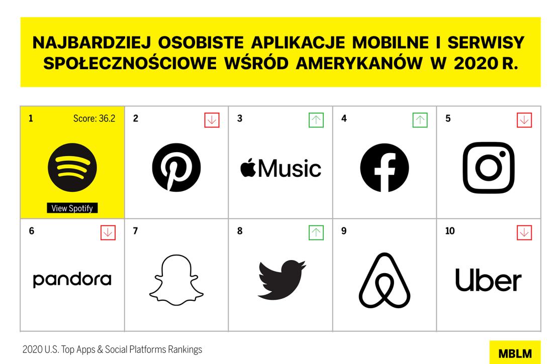 Najbardziej osobiste aplikacje mobilne i serwisy społecznościowe w USA (2020 r. - Brand Intimacy)