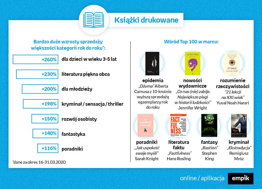 Najpopularniejsze kategorie książek drukowanych (Empik)