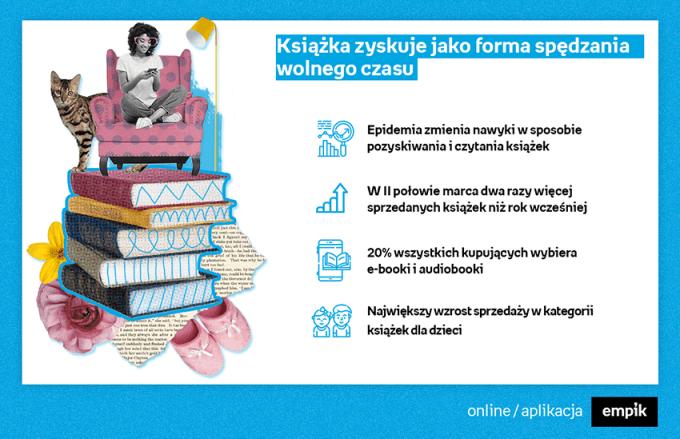Większe zainteresowanie e-bookami i audiobookami