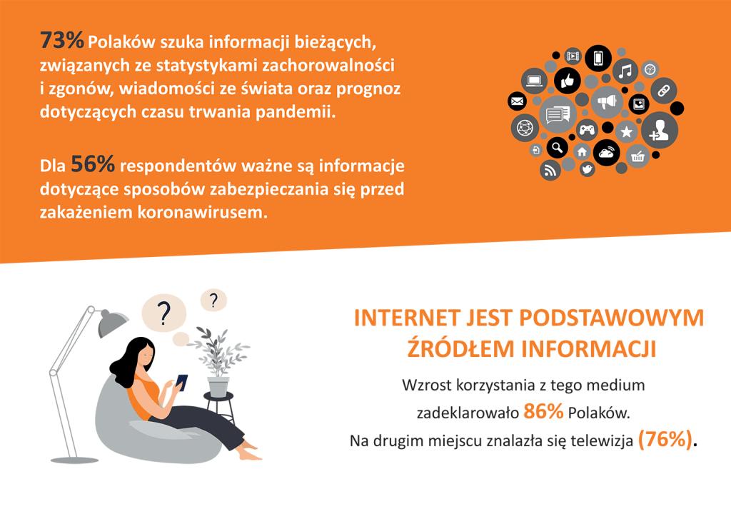 Jakich informacji szukają Polacy w dobie koronawirusa? (1)