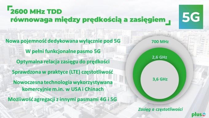 Informacje o sieci 5G w Plusie