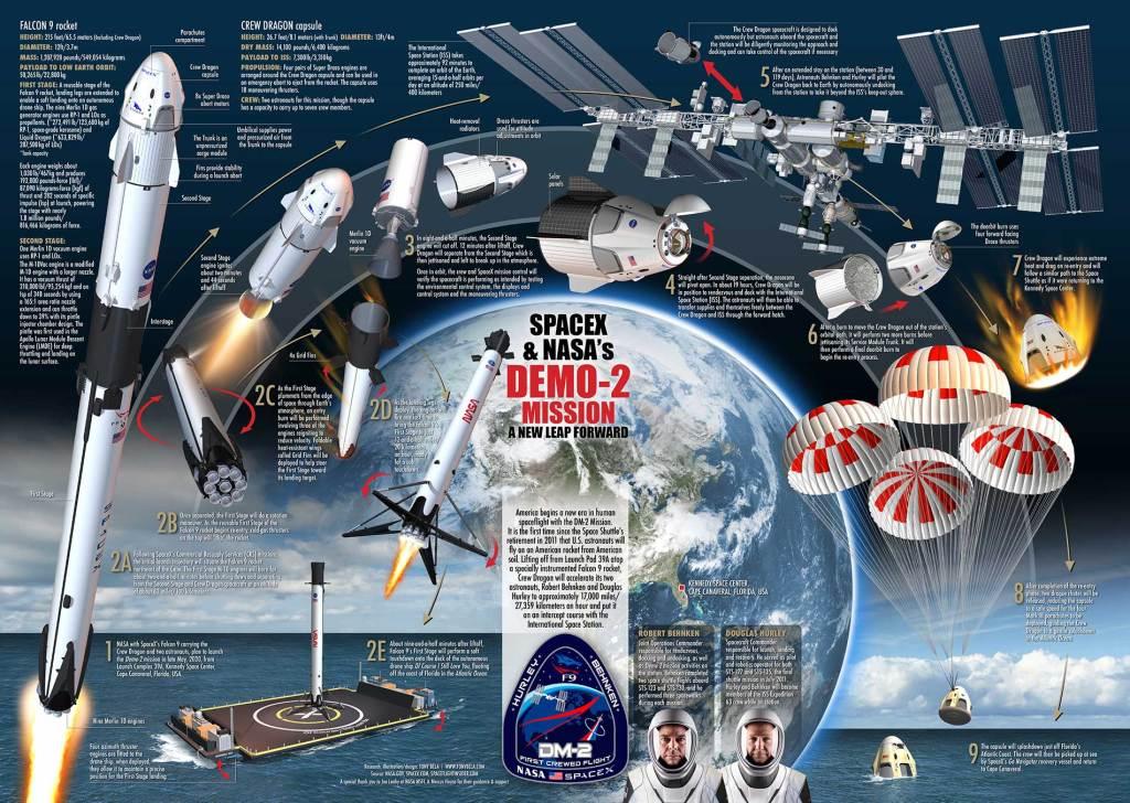 SpaceX Demo-2 - infografika z najważniejszymi informacjami na temat lotu z 27 maja 2020 roku
