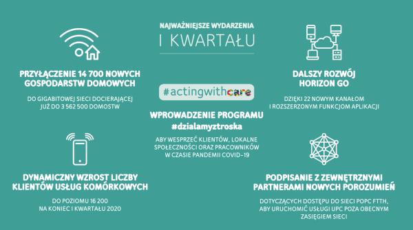 UPC Polska w 1. kwartale 2020 roku