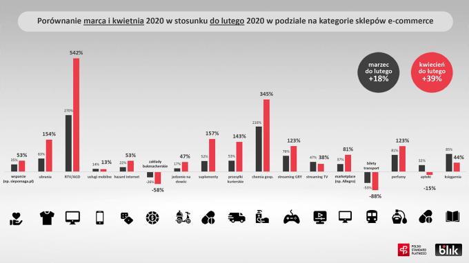 E-commerce BLIK (wg kategorii sklepów) porównanie miesięcy w 1Q 2020 r.