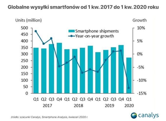 Wysyłki smartfonów na świecie w 1Q 2020 r.