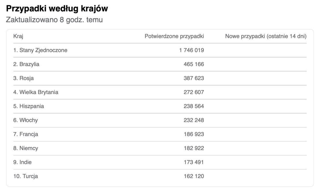TOP 10 krajów z największą liczbą zdiagnozowanych przypadków COVID-19 na świecie stan na 30 maja 2020 roku