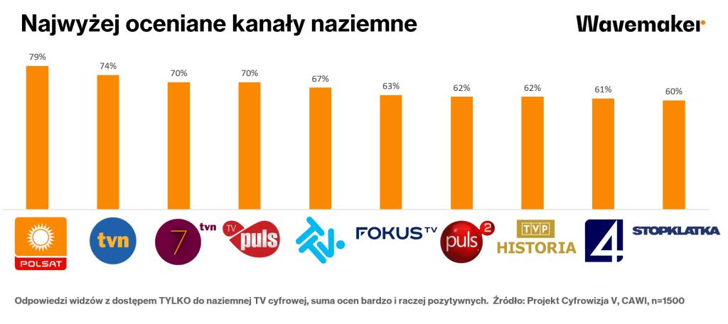 Najwyżej oceniane kanały TV naziemnej (Wavemaker, marzec 2020 r.)