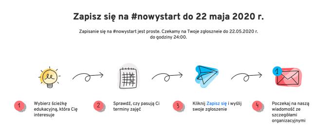 #NowyStart - jak się zapisać?
