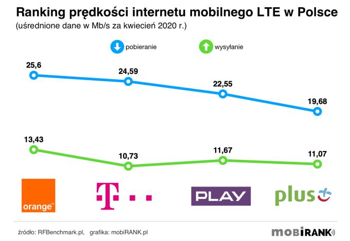 Ranking prędkości internetu mobilnego polskich operatorów (kwiecień 2020)