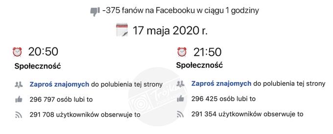Spadek liczby fanów Trójki w ciągu godziny 17 maja 2020 r. od godz. 20.50 do 21.50