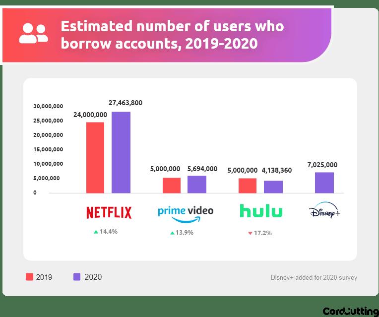 Szacunkowa liczba pożyczających konta do serwisów VOD w USA (2020)