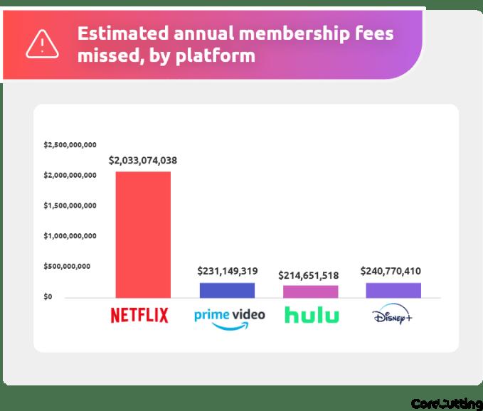 """Szacunkowe straty platform streamingowych związane z """"pożyczaniem"""" kont w USA (2020)"""