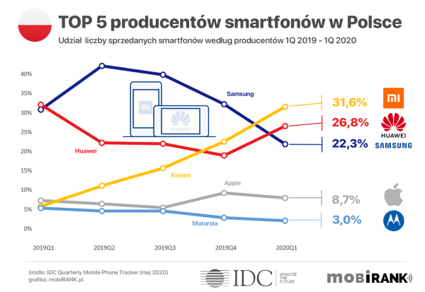 TOP 5 producentów smartfonów w Polsce i na świecie w 1Q 2020 roku