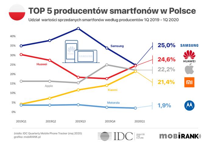 Ranking TOP 5 producentów smartfonów w Polsce (udział wartości sprzedanych smartfonów) w 1Q 2020 r.