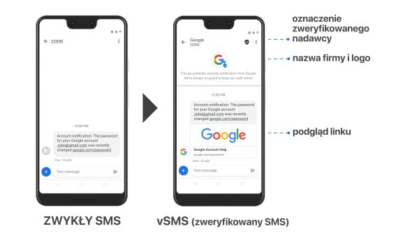 Verified SMS skończy z podszywaniem się pod znane marki