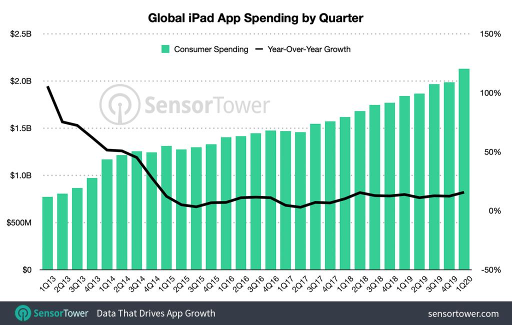 Wydatki kwartalne na aplikacje mobilne na iPada od 2013 do 2020 r.