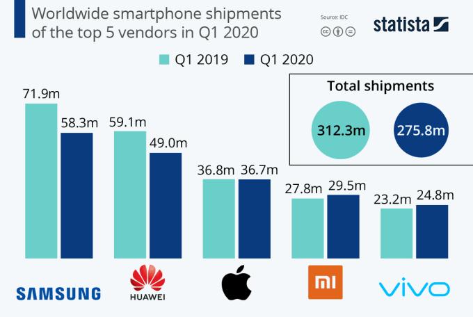 Wysyłki smartfonów na świecie w 1. kwartale 2020 r. wg producentów