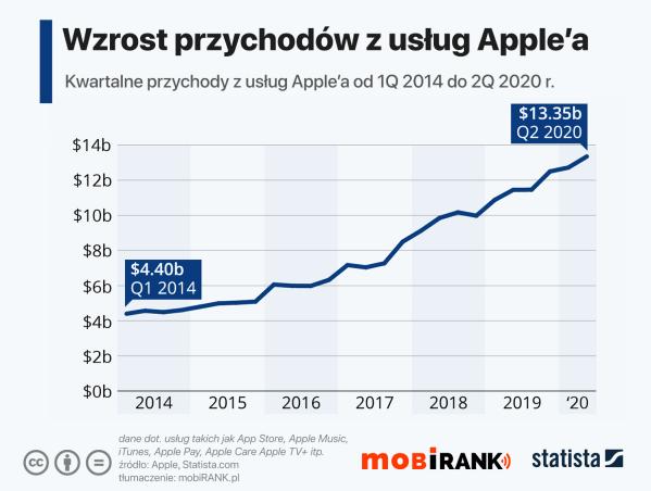Apple coraz więcej zarabia na usługach (2Q 2020)