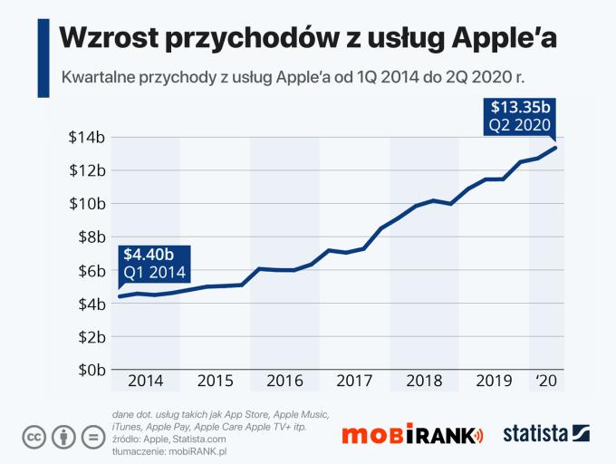 Wzrost przychodów z usług firmy Apple od 1Q 2014 do 2Q 2020