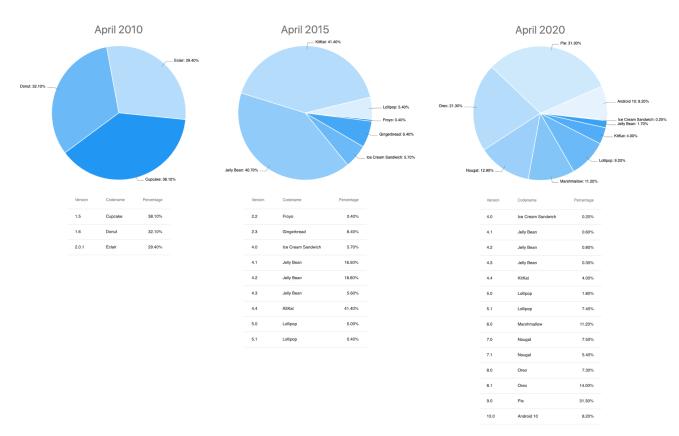 Udział wersji systemu Android w kwietniu 2010, 2015 i 2020 roku