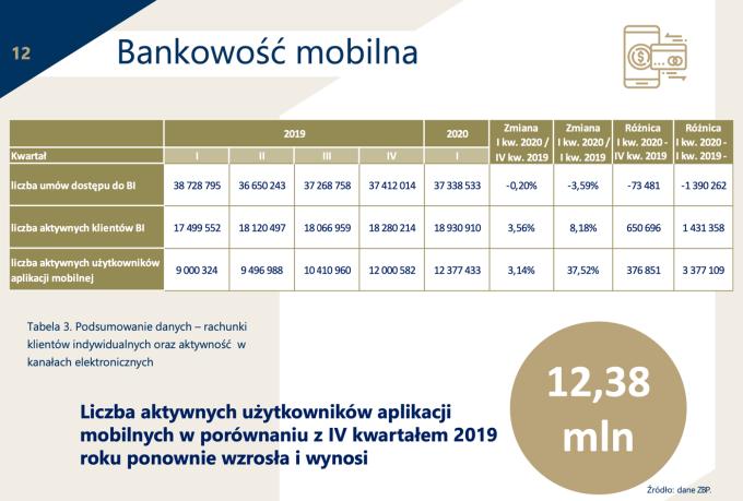Bankowość mobilna w Polsce 1Q 2020 (raport ZBP)