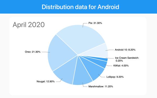 Udział wersji systemu Android od 2010 r. do dziś