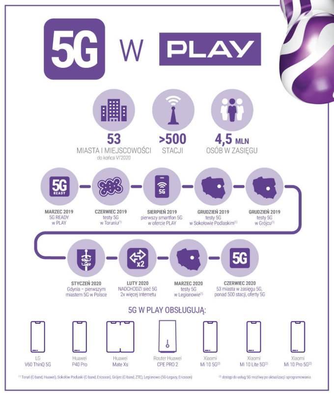 Infografika: Sieć 5G w Play (podsumowanie) - czerwiec 2020
