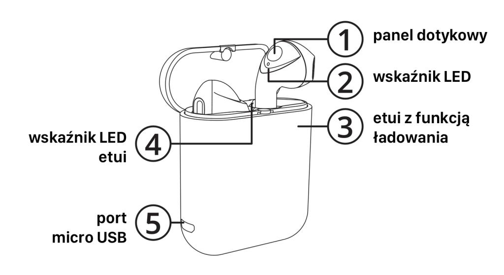 Opis elementów dousznych słuchawek bezprzewodowych M1 i etui ładującego (Krüger&Matz)
