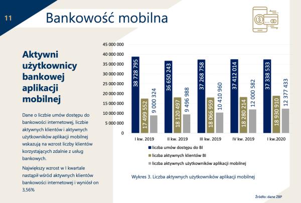 Ponad 6 mln Polaków loguje się do banku wyłącznie na urządzeniu mobilnym!