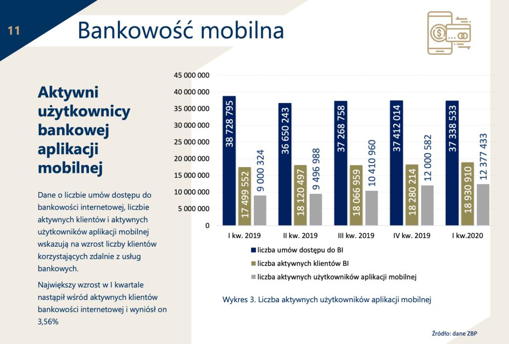 Liczba aktywnych bankowych aplikacji mobilnych w Polsce (1Q 2020)