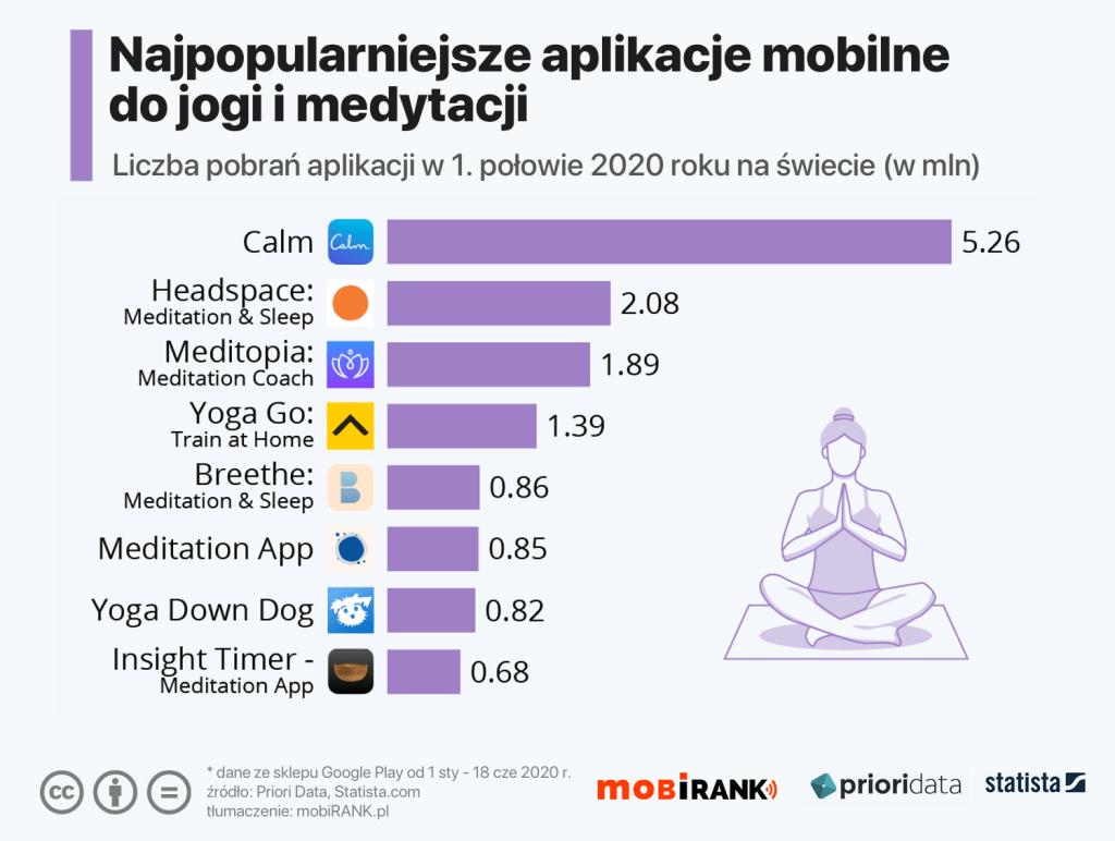 Ranking najpopularniejszych aplikacji mobilnych do medytacji i jogi (stan na czerwiec 2020 r.)