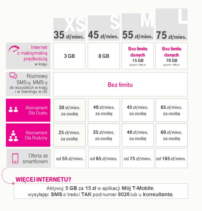 Nowe Taryfy w T-Mobile (czerwiec 2020)