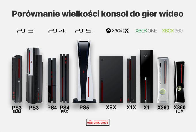 Porównanie wielkości popularny konsol do gier (w tym PS5 i XSX) - stan na czerwiec 2020 r.