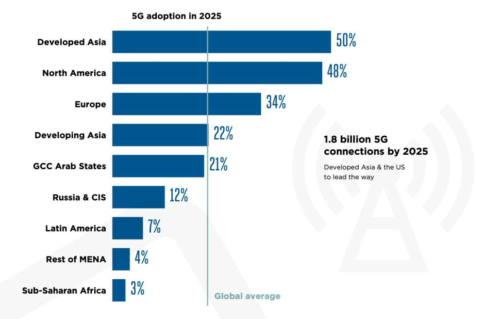 Przyjęcie sieci 5G do 2025 roku w wybranych regionach na świecie (estymacja GSMA)