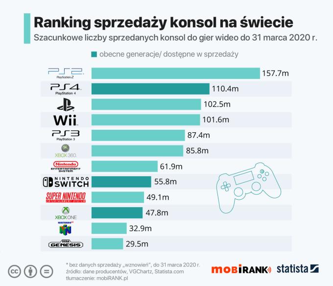 Ranking sprzedaży konsol na świecie (stan na 31 marca 2020 r.)
