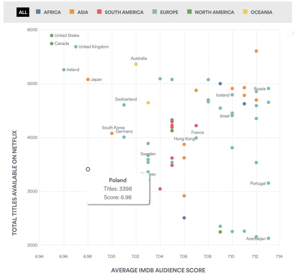 Średni ocen IMDB wg krajów (Netflix, czerwiec 2020)