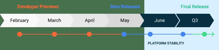 Stary harmonogram wdrożenia systemu Android 11