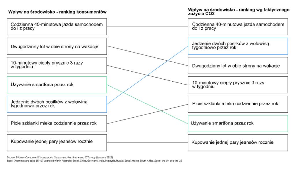 Wpływ czynności na środowisko (ranking)