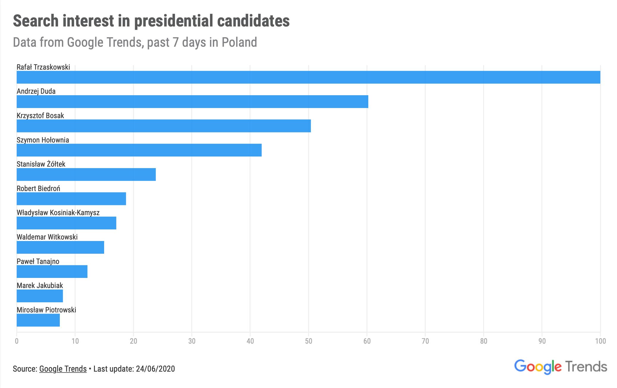 Wykres: Zainteresowanie wyszukiwaniem kandydatów na prezydenta Polski w 2020 roku (Google Trends)