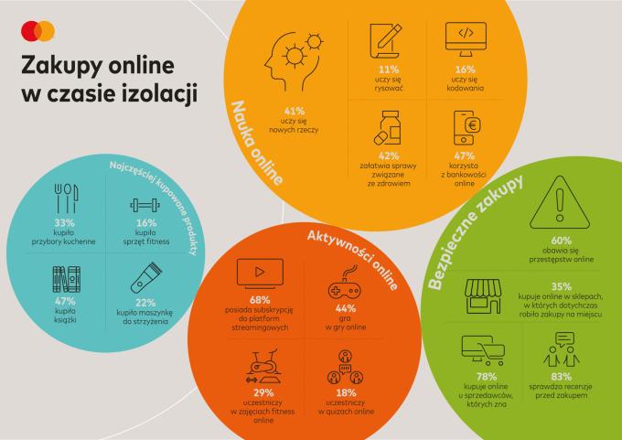 Zakupy online podczas izolacji (Mastercard, maj 2020)