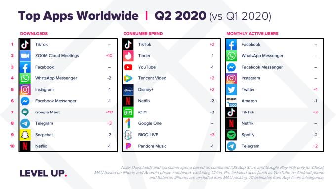 Ranking najpopularniejszych aplikacji mobilnych na świecie (2Q 2020)
