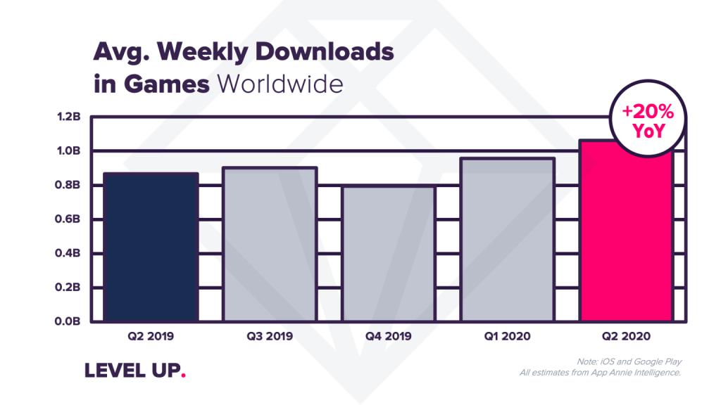 Średnia tygodniowa liczba pobrań gier mobilnych na świecie (2Q 2020)