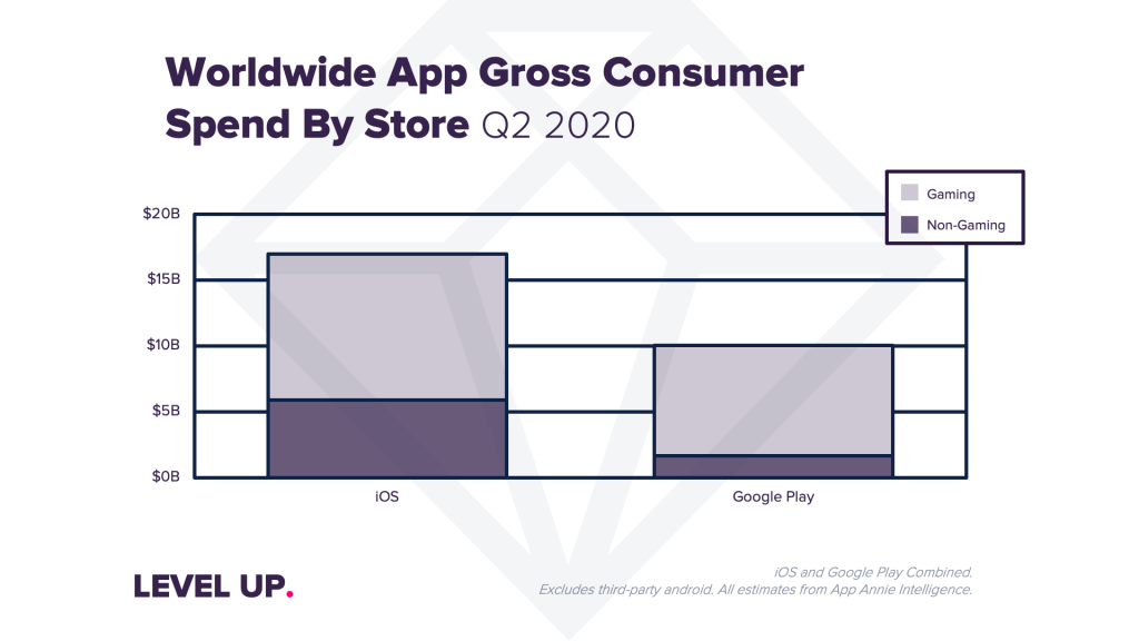 Wydatki na aplikacje na świecie – iOS i Android (2Q 2020)