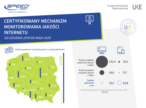 Wyniki certyfikowanego pomiaru internetu w Polsce (gru 2019 – maj 2020)