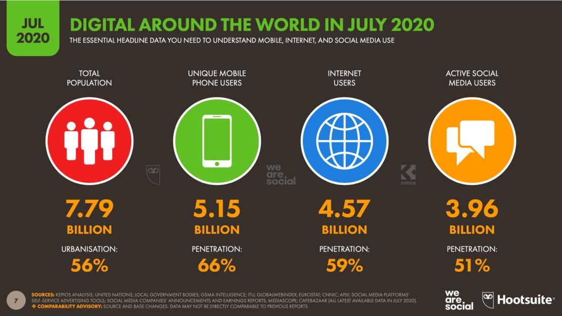 Digital na świecie - statystyki (lipiec 2020)